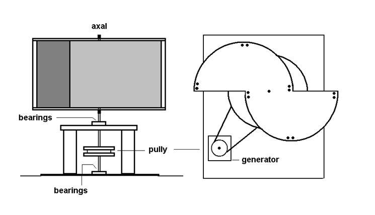 Progetto generatore