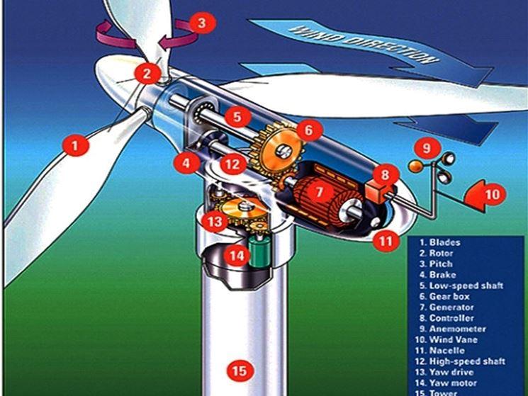 Componenti generatore eolico
