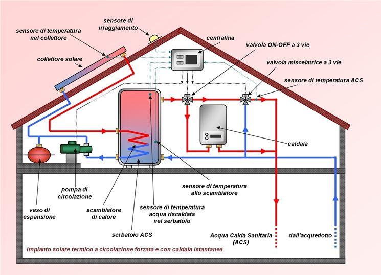 Impianto solare termico schema di funzionamento