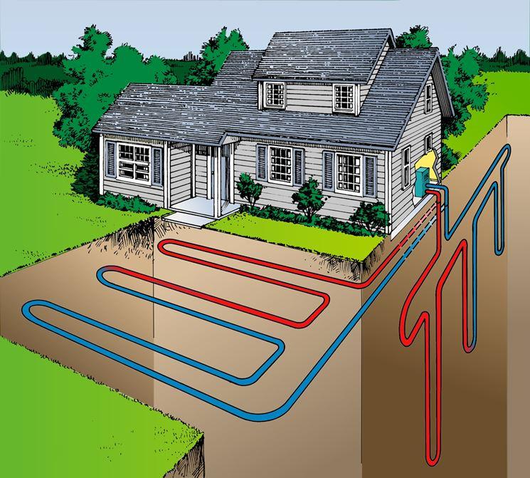 Impianto geotermico di un'abitazione