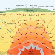 Gradiente geotermico
