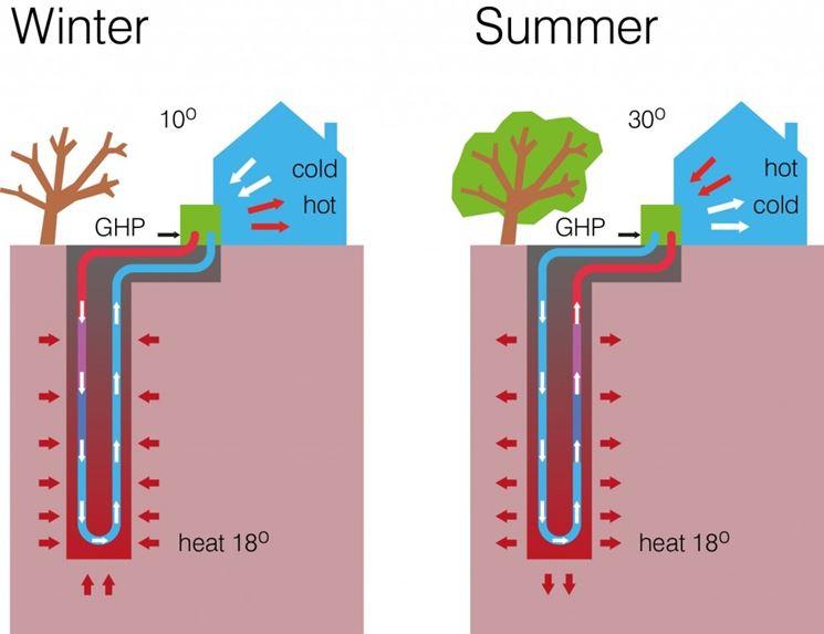 Scambio di temperatura con la pompa geotermica