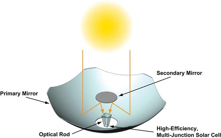 Esempio schematico di cella a condensazione
