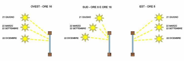 Inclinazione dei raggi solari