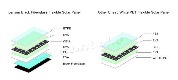 Composizione dei pannelli fotovoltaici flessibili