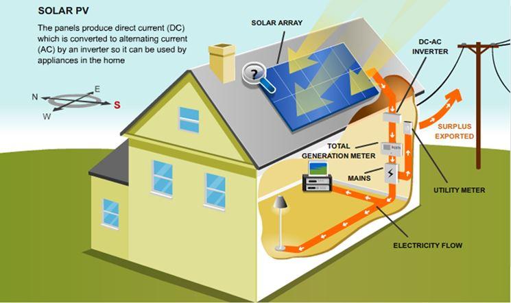 Schema d'impianto fotovoltaico