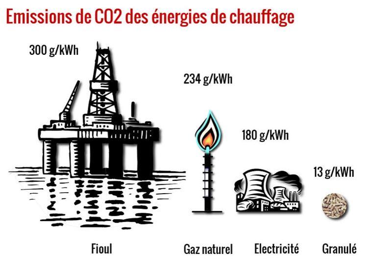 Emissioni di CO2 delle energie di riscaldamento