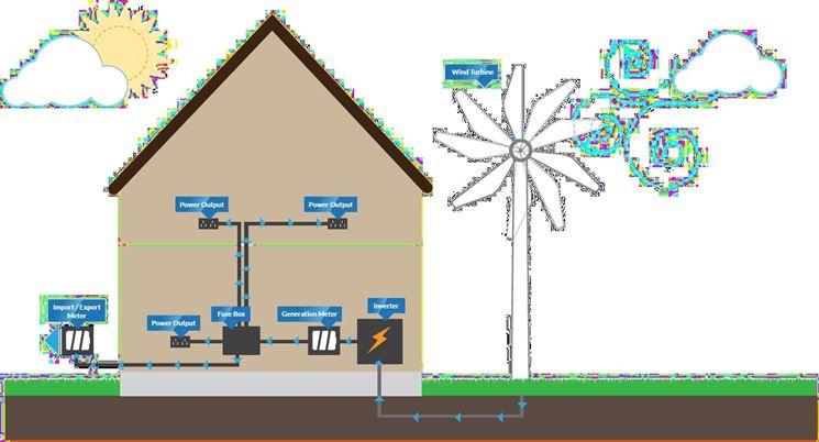 Schema di impianto eolico