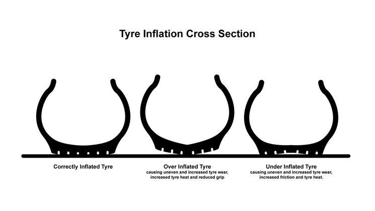 Differenti pressioni dei pneumatici