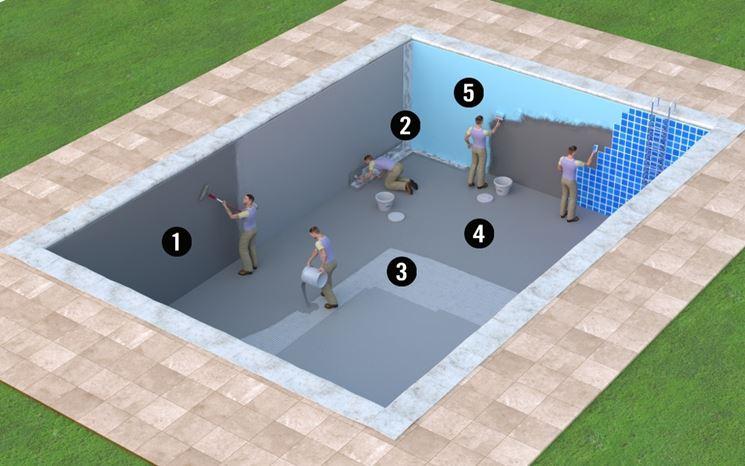 Fasi impermeabilizzazione piscine