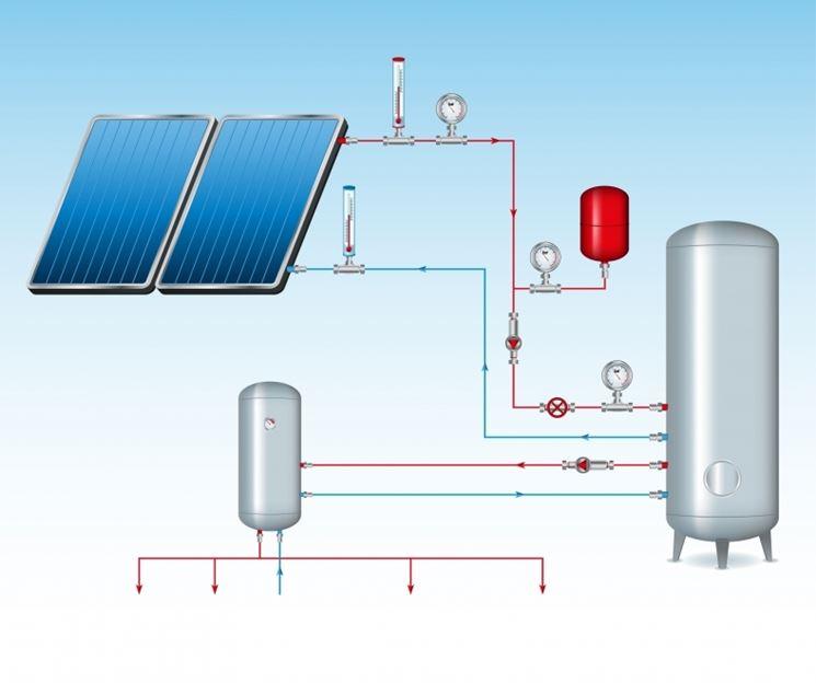 Impianto riscaldamento solare