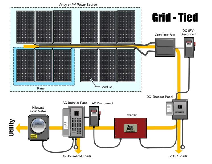 Impianto fotovoltaico a norma
