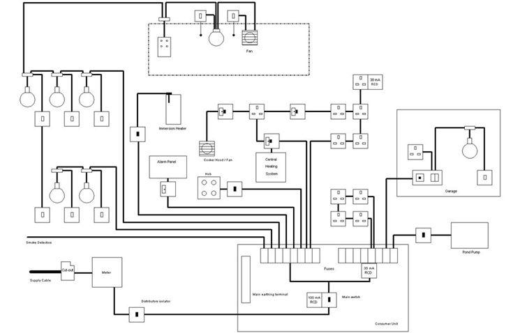 Schema di un impianto elettrico