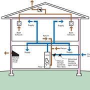 Schema di sistema di ventilazione meccanica controllata