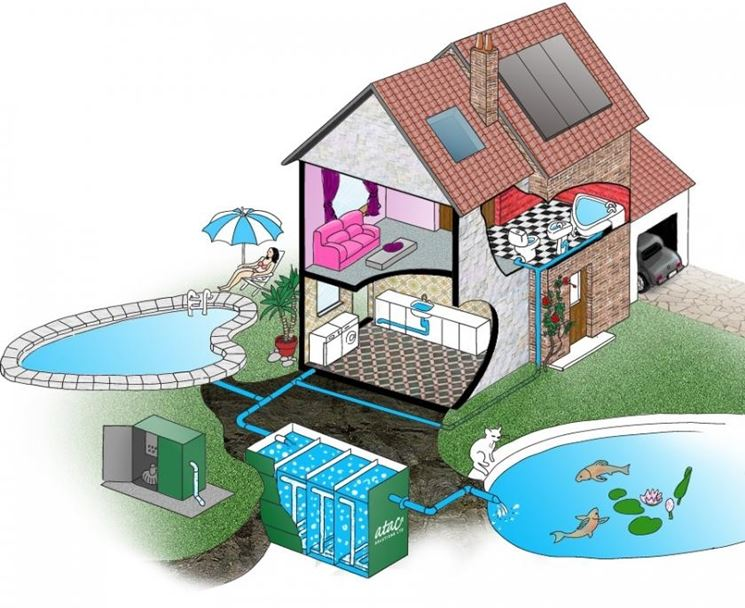Impianto di scarico impianto idraulico caratteristiche rete fognaria - Impianto idraulico casa prezzo ...