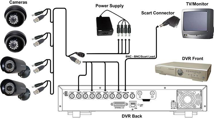 Area videosorvegliata kit videosorveglianza for Telecamere da esterno casa