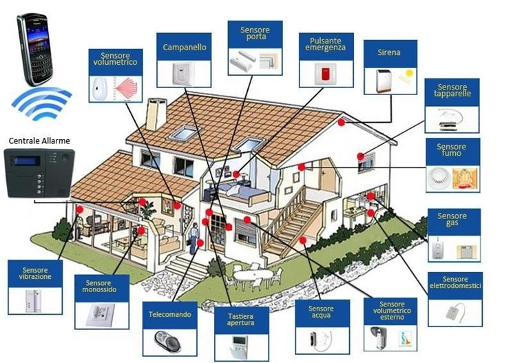 Sicurezza casa kit videosorveglianza sicurezza della casa for Alarme maison internet