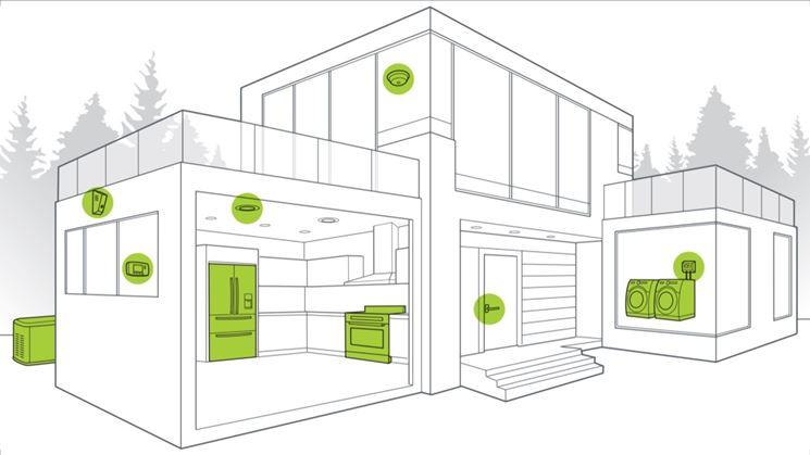 La casa domotica costruire casa caratteristica della casa domotica - Costruire la casa ...