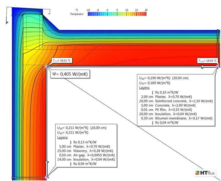 Grafico delle temperature di un ponte termico