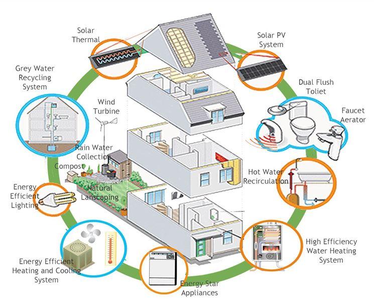 Casa eco friendly