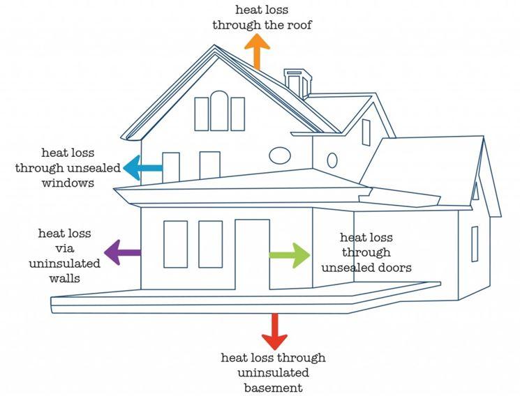 Dispersione del calore in un immobile