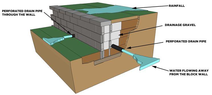 Schema di drenaggio