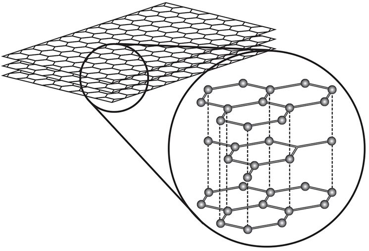 Struttura della fibra di carbonio