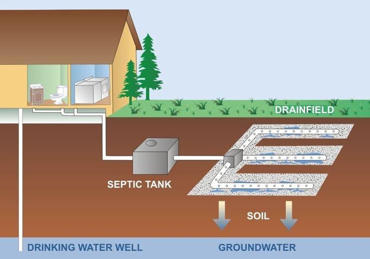Vasche Imhoff Materiali Per Edilizia Sistema Depurazione