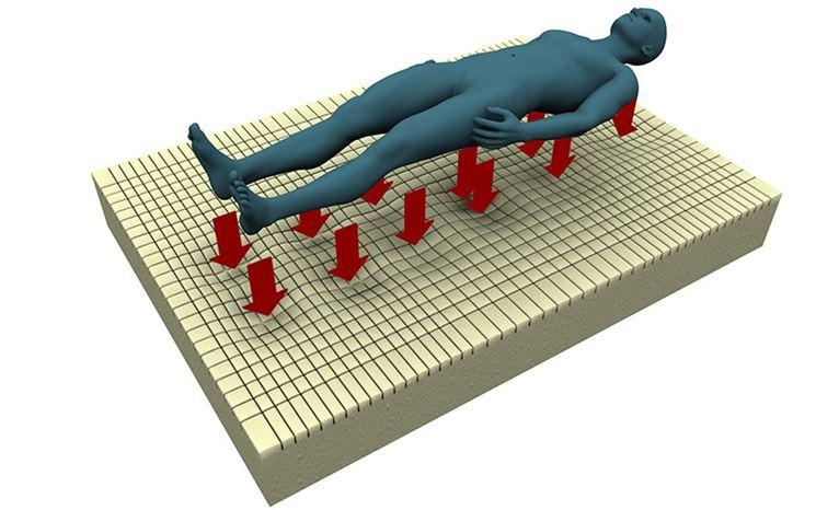 L'azione del materasso sulla schiena