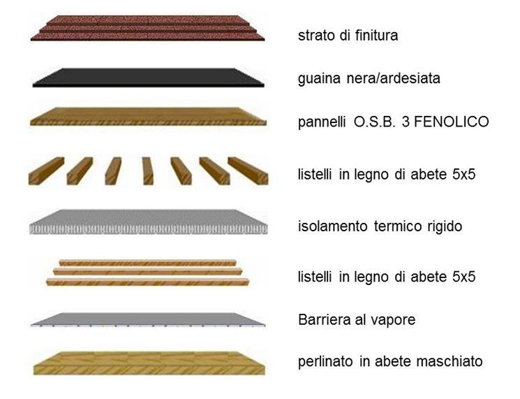 Esempi di coperture in legno