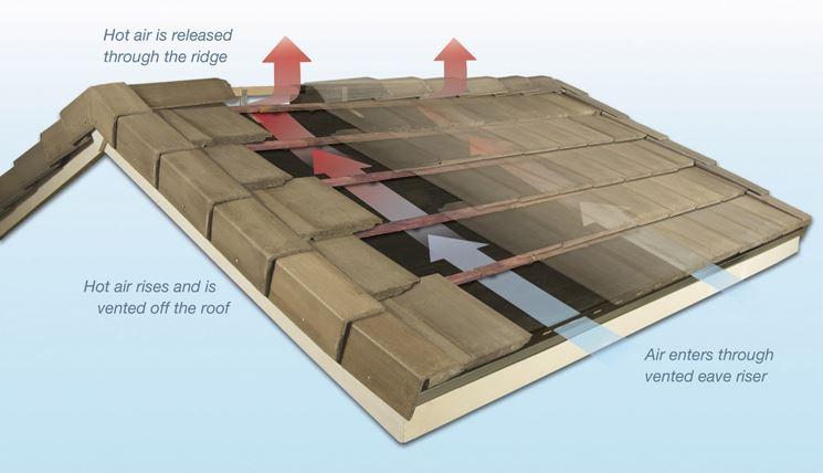 Funzione del tetto ventilato in estate