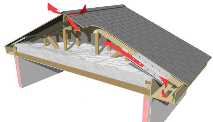 Sezione di tetto ventilato