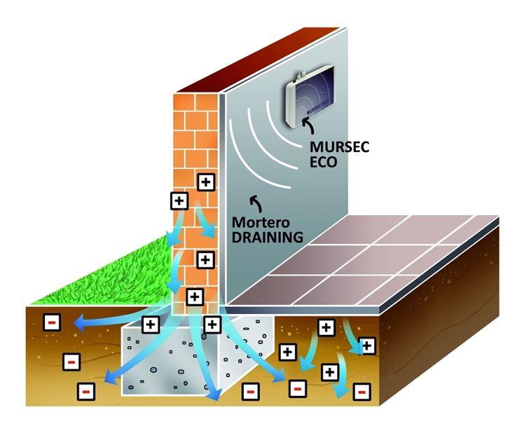deumidificazione elettrofisica come funziona